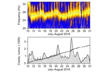 Typical sawtooth pattern in the mountain's frequency. Source: Dietze/GFZ