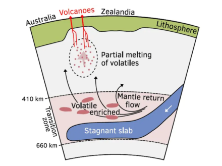 Volcanoes emerge through the thinner east Australian crust as enriched mantle material bubbles to the surface. Source: University of Sydney