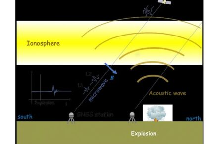 The ionospheric disturbance caused by an explosion can be detected by differential ionospheric delays of microwave signals of two carrier frequencies from global navigation satellite system (GNSS) satellites. Source: Bhaskar Kundu, et al. Scientific Reports. February 2, 2021