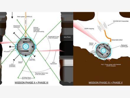 Die Mission der ESA wäre die erste robotergestützte Erkundung einer im Untergrund gelegenen Lavaröhre auf dem Mond. Quelle: Riccardo Pozzobon / University of Padova / Daedalus Team