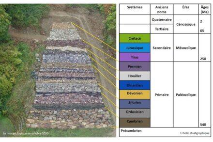 Plan der Geologischen Mauer, aus: Contrat de Rivière Ourthe, Bulletin n° 88, 2020.