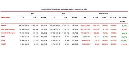 Portugals Natursteinexporte im Jahr 2020 im Vergleich zu 2019 (Mundo = Welt; Intra União Europeia = innerhalb der EU; Extra União Europeia = außerhalb der EU;  EFTA = EFTA; OPEP = OPEC; PALOP = portugiesisch-sprachige Länder). Screenshot von der Webpage des Verbands Assimagra.