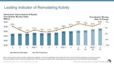 Source: Harvard Joint Center for Housing Studies