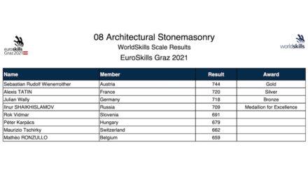 All the stonemasonry participants.